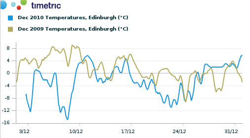 Temperature comparison, Edinburgh, December 09/10